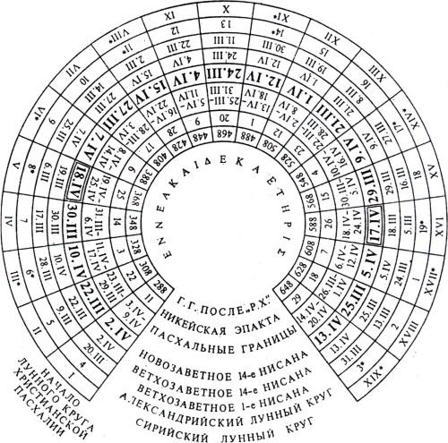 Девятнадцатилетний лунный круг реконструкция А.Н. Зелинского